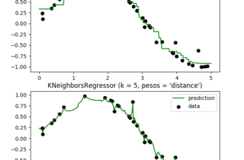 Nearest Neighbors Regression